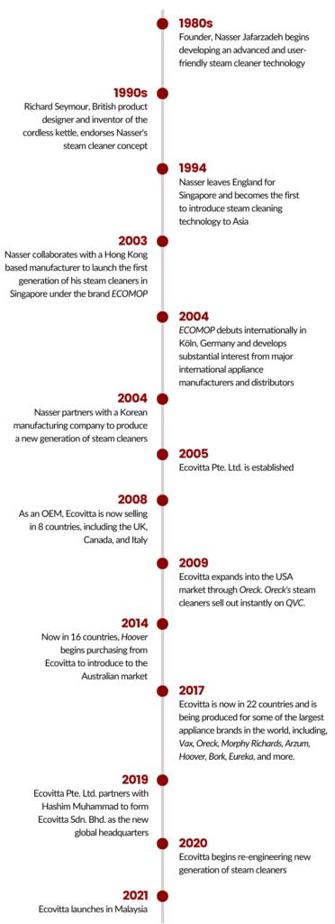 Ecovitta Timeline
